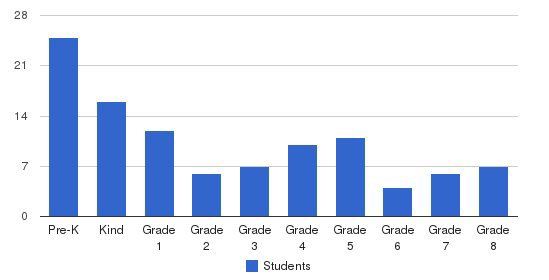 Marcus Garvey School Students by Grade