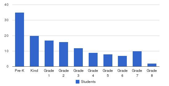 Christian Center School Students by Grade