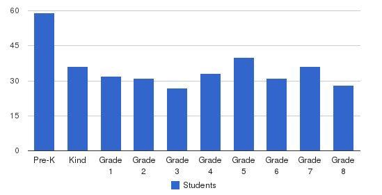 Congressional Schools Of Virginia Students by Grade