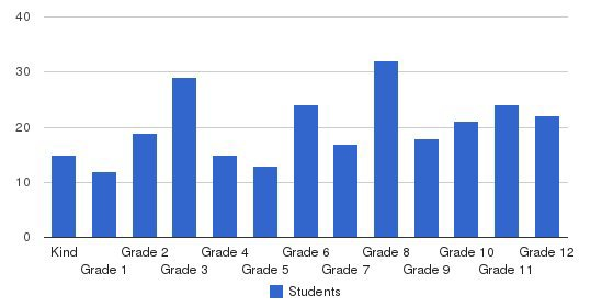 Dayspring Christian Academy Students by Grade