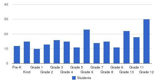 Denbigh Baptist Christian School Students by Grade