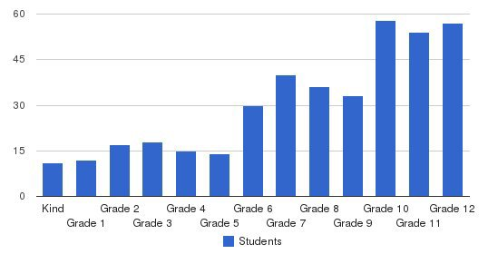 Eastern Mennonite School Students by Grade