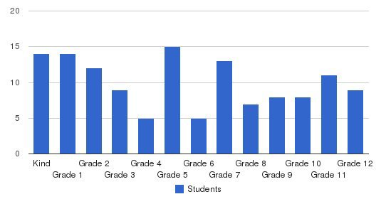 Evangel Christian School Students by Grade
