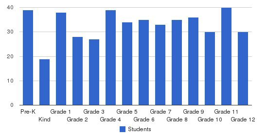 Fuqua School Students by Grade