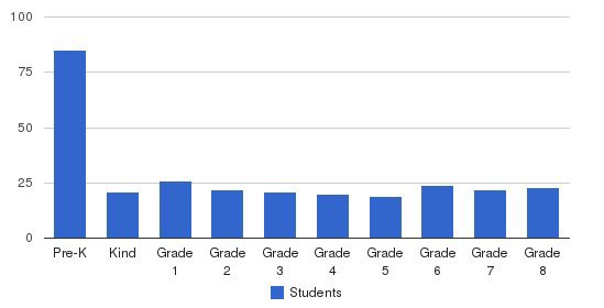 Marin Horizon School Students by Grade
