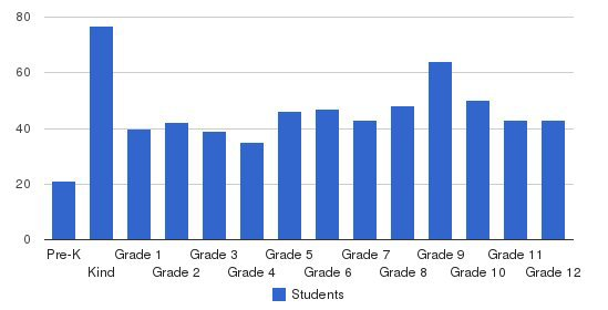Hampton Christian Schools Students by Grade