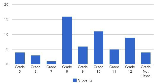 Leary School Of Virginia Students by Grade