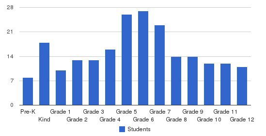 Millwood School Students by Grade