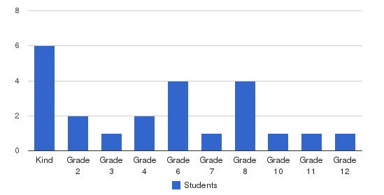 Monroe Bay Christian Academy Students by Grade