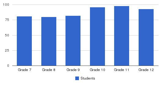 Marlborough School Students by Grade