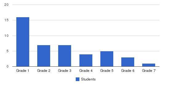 Montessori School-holmes Run Students by Grade