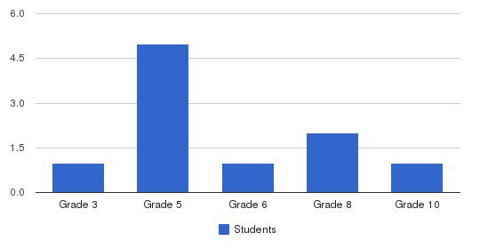 Pilgrim Mennonite School Students by Grade