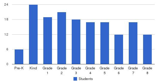 Portsmouth Catholic Regional School Students by Grade