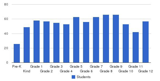 Portsmouth Christian School Students by Grade