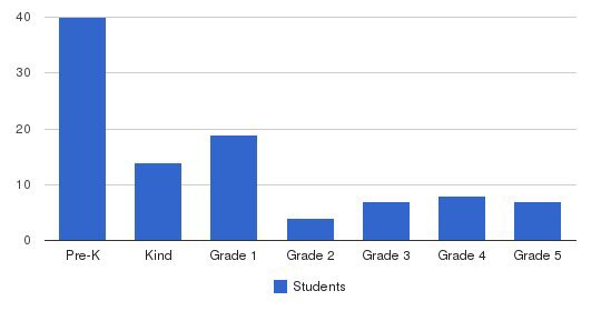 Richmond Preparatory Christian Academy Students by Grade