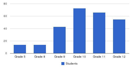 Shenandoah Valley Academy Students by Grade