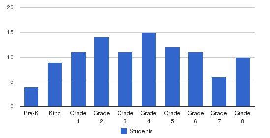 Shenandoah Valley Adventist Elementary School Students by Grade