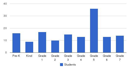 St Annes School Students by Grade