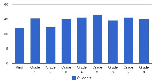 St Louis Catholic School Students by Grade