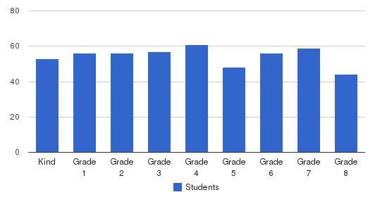 Mayfield Junior School Students by Grade