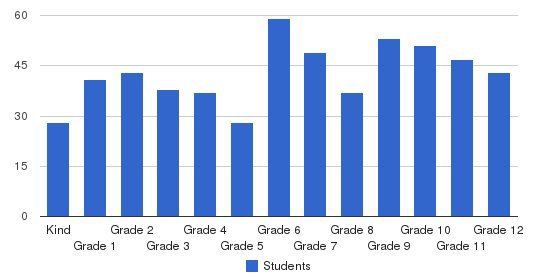 The Steward School Students by Grade