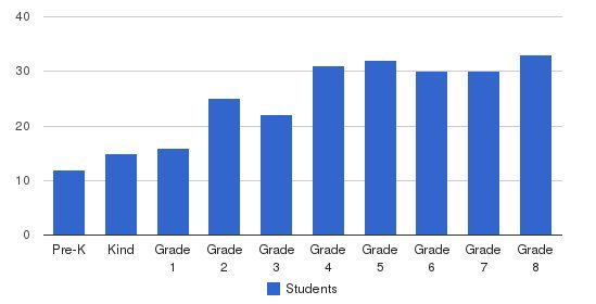 The Hill School Students by Grade