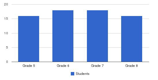 Village School Students by Grade