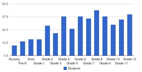 Wakefield School Students by Grade