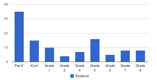 Mekhitarist Fathers School Students by Grade