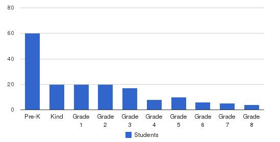 The Country Day School Students by Grade