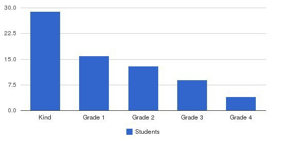 Cascadia Montessori School Students by Grade