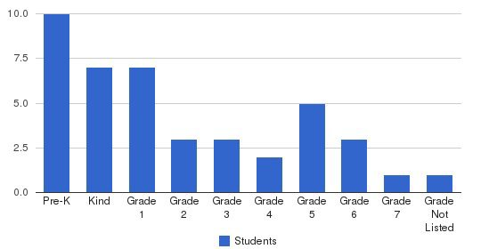 Chelan Valley Independent School Students by Grade
