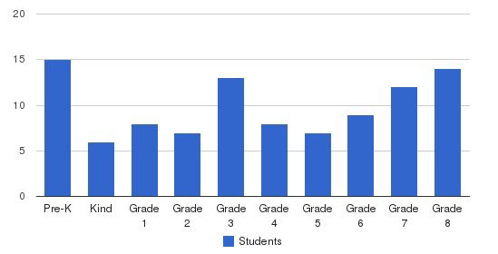 Everett Christian School Students by Grade