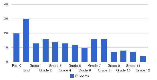 Kingspoint Christian School Students by Grade