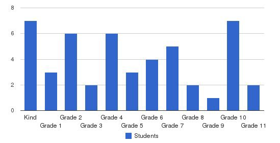 Middletown Christian School Students by Grade