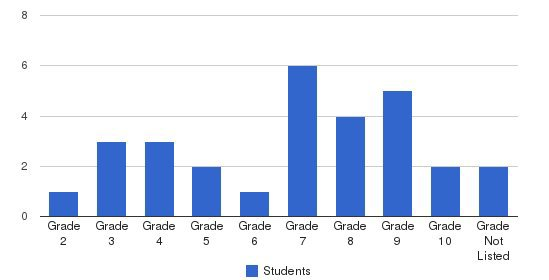 Life Prep Academy Students by Grade