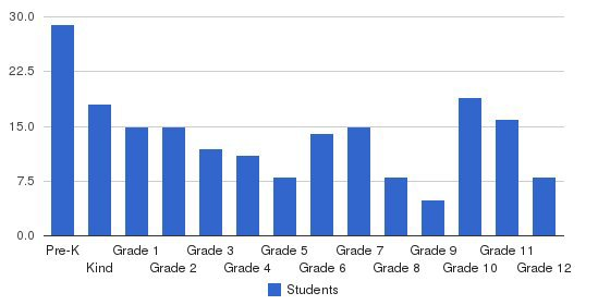 Moses Lake Christian Academy Students by Grade