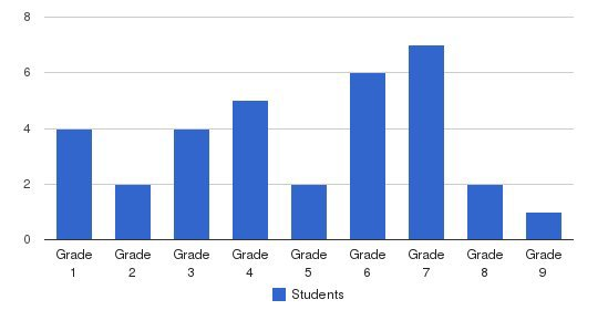 Crestview Christian School Students by Grade