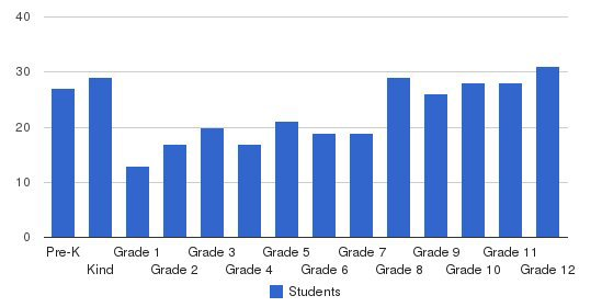 Mount Vernon Christian School Students by Grade