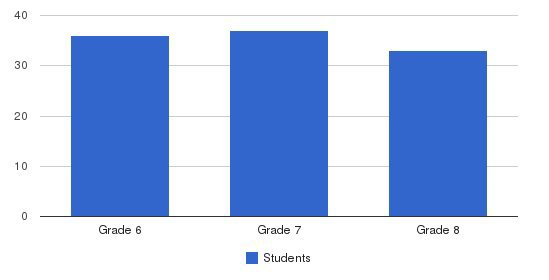 Nova School Students by Grade