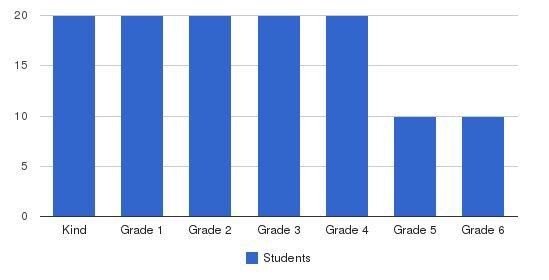 Mira Mesa Christian School Students by Grade