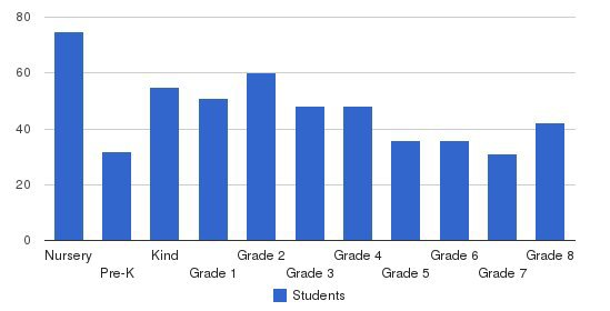 Renton Christian School Students by Grade
