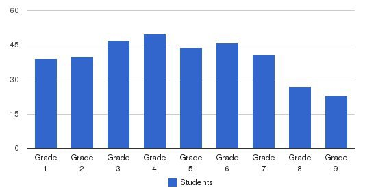 The Mirman School Students by Grade