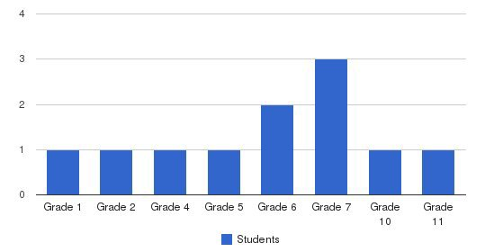 Rock Creek School Students by Grade