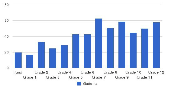 Seattle Christian Schools Students by Grade