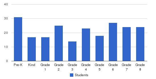 St. Alphonsus Parish School Students by Grade