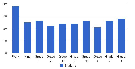 St Catherine School Students by Grade