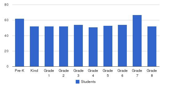 St. John School Students by Grade
