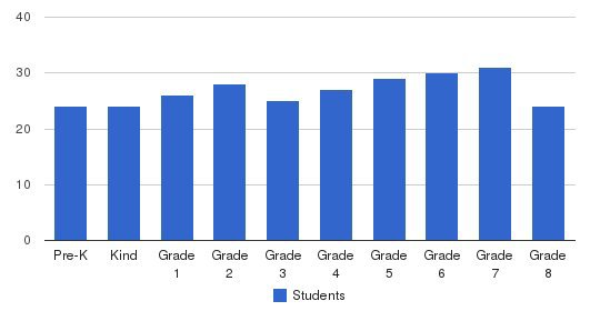 St. Monica Parish School Students by Grade