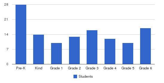 St Rose Of Lima Catholic School Students by Grade